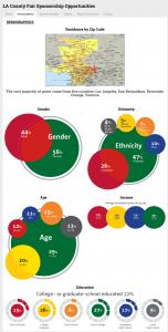 LA County Fair demographics